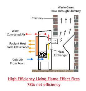 HE living flame gas fire