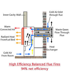 Diagram of how balanced flue high efficiency gas fires work