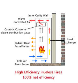 Diagram of how high efficiency flueless gas fires work