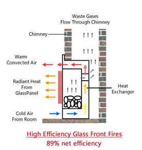 Diagram of how glass fronted high efficiency gas fires work