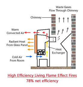 Diagram of how high efficiency outset gas fires work