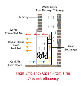 diagram of how high efficiency open front gas fires work