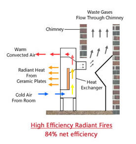 Diagram of how radiant high efficiency gas fires work